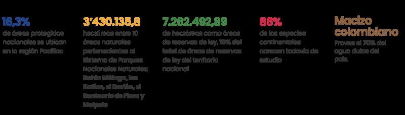 Indicadores del Eje: Sostenibilidad ambiental y ecosistémica.