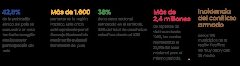 Indicadores del Eje: Identidad cultural y paz territorial.
